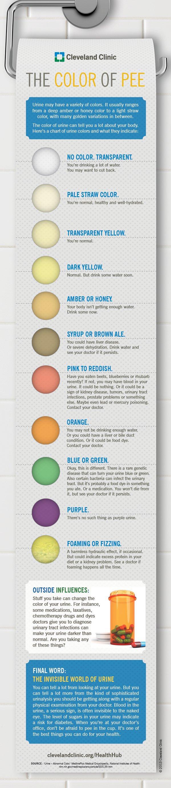 Kleur Urine